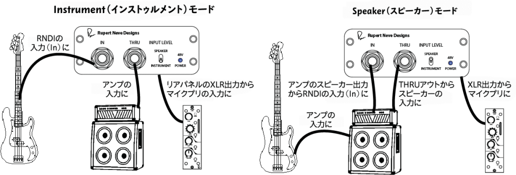 RNDI 接続例