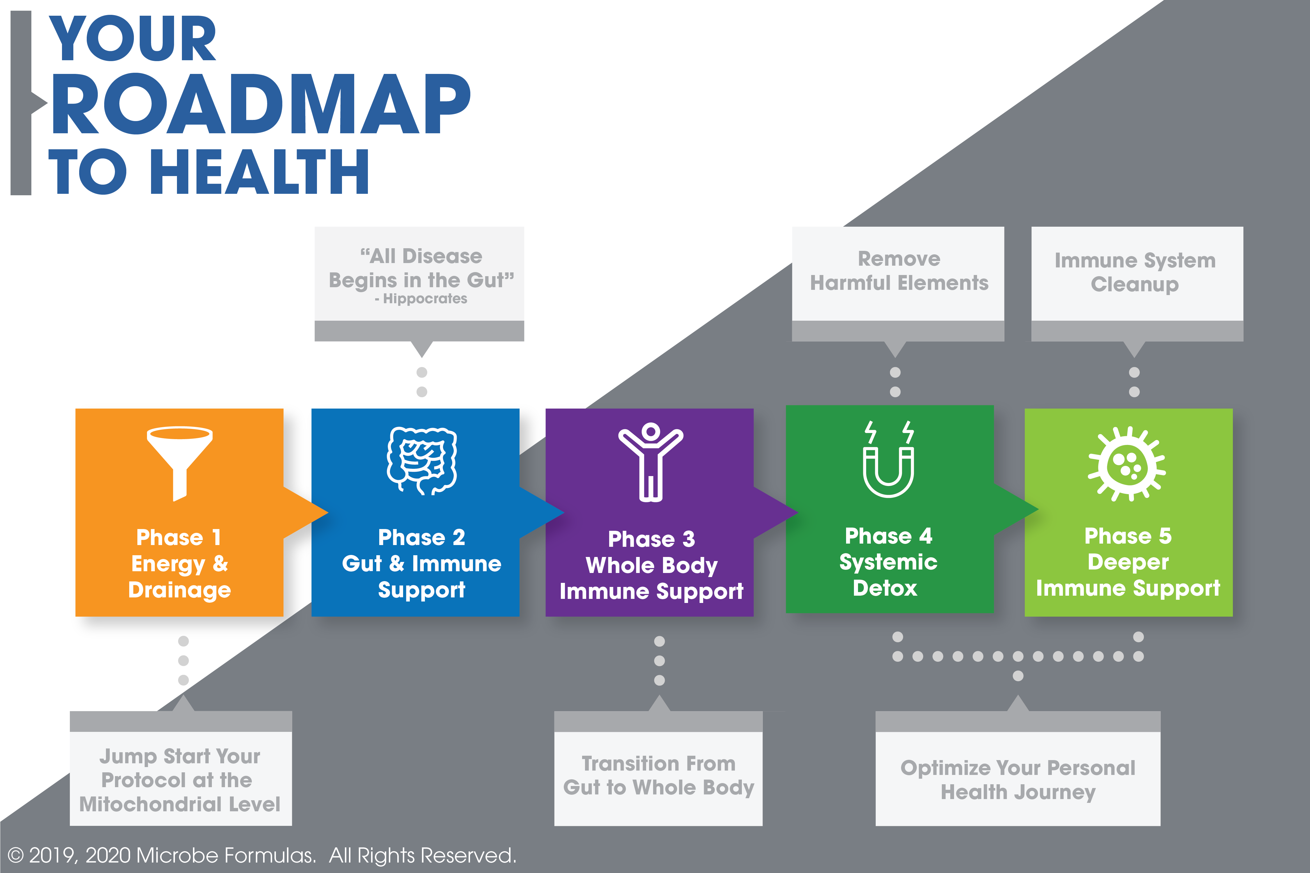 Readmap to Health