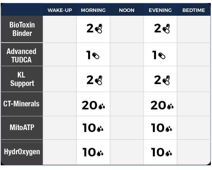 Standard Dosage Chart