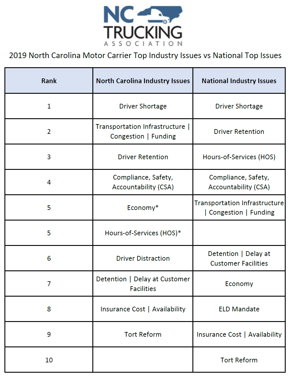 NC vs. National Top Industry Issues