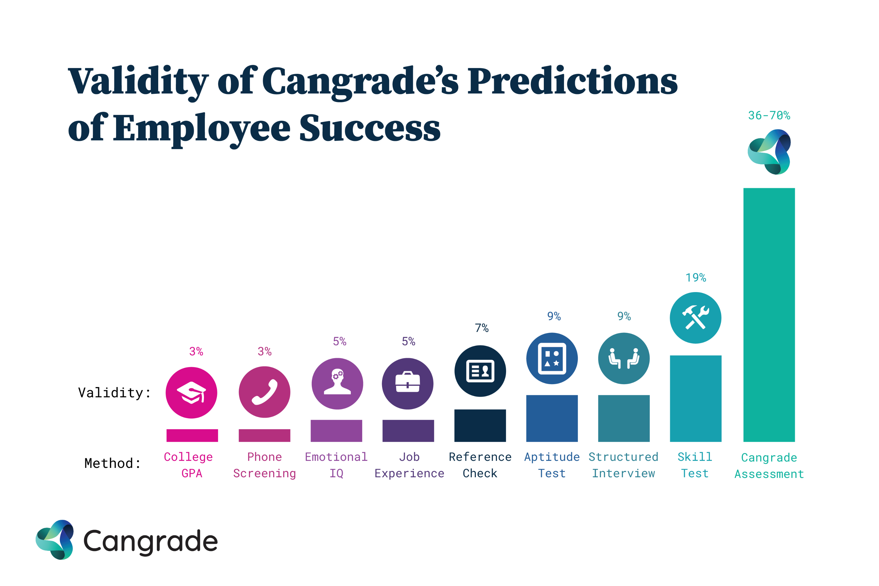The Accuracy of Cangrade's Predictions