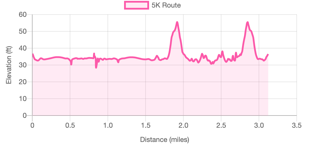 2021 Rose City 5K Run - Course Elevation Map