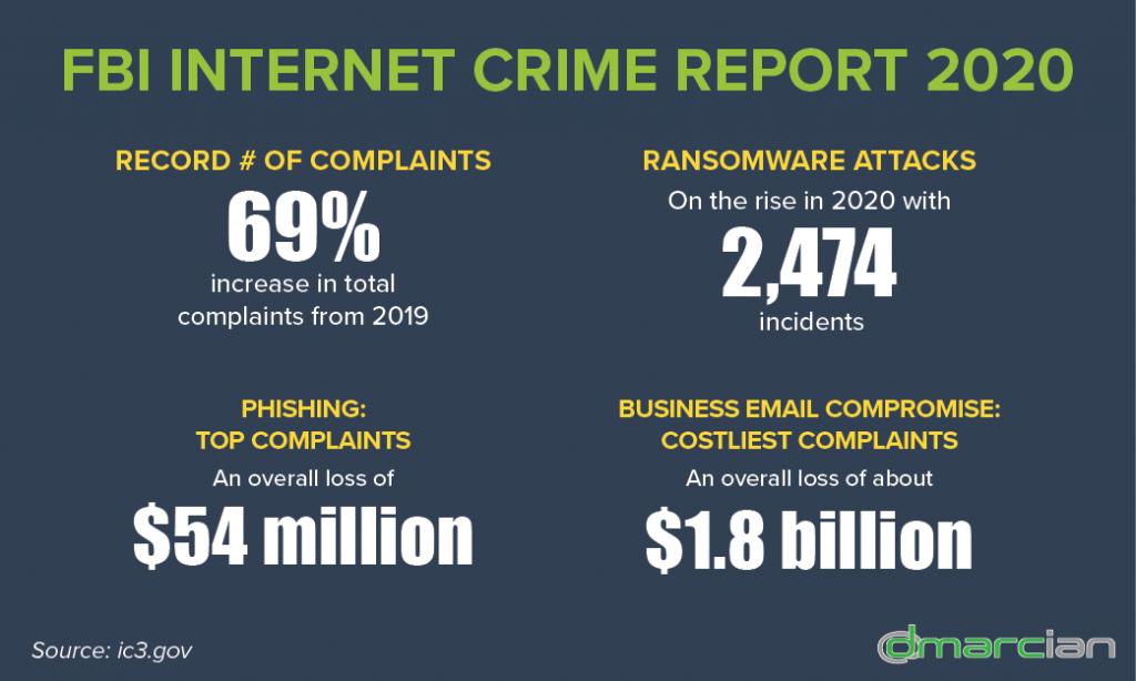 FBI Internet Crime Report