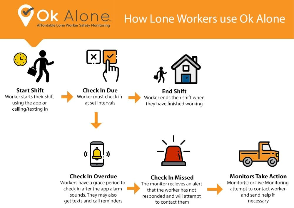 How to use Ok Alone
