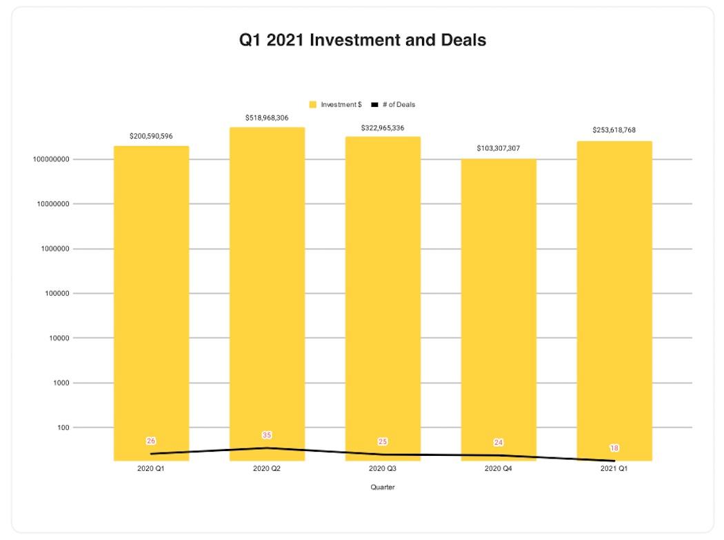 BC Q1 2021 - funding