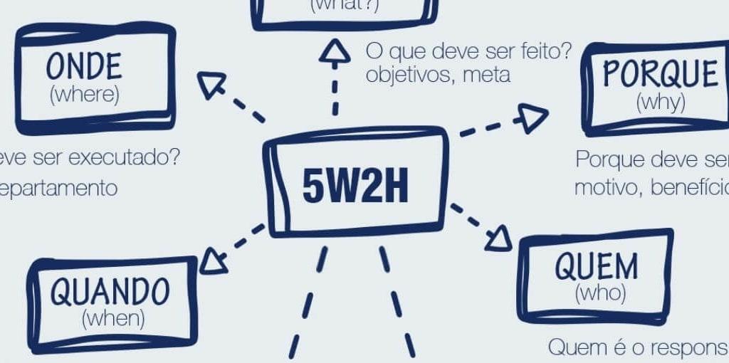 plano-de-acao-5w2h