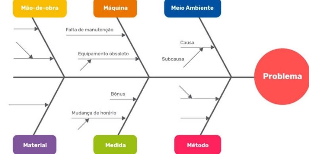 diagrama-de-ishikawa