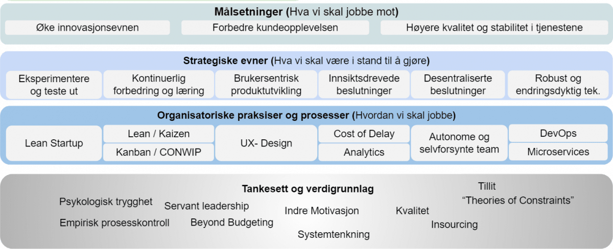 Modell om smidig utvikling