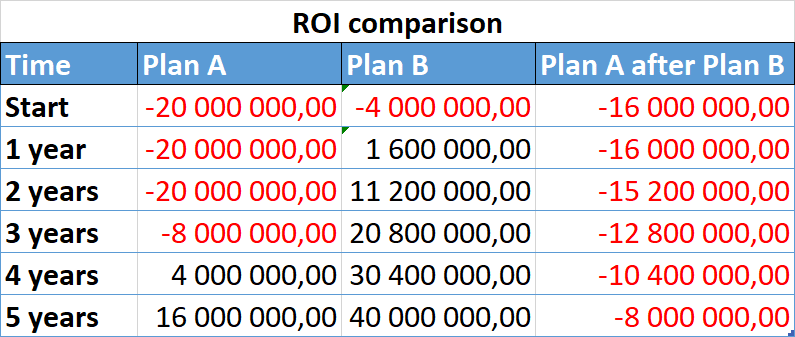 Figure: ROI comparison