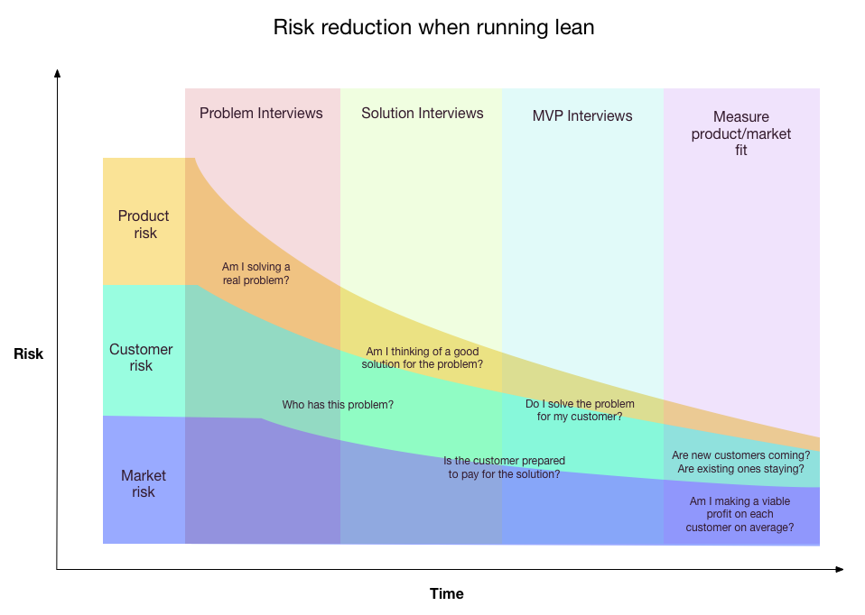 Lean startup risk reduction strategy