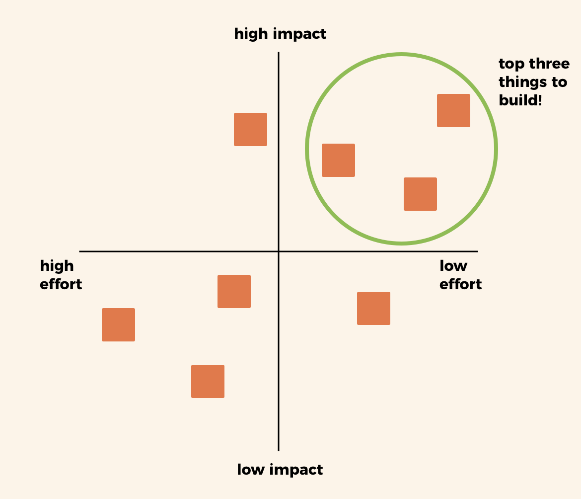 Example diagram of features measured against effort and impact