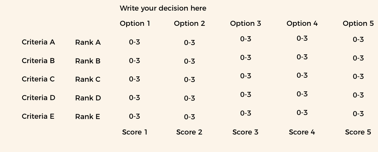 Template for a decision matrix