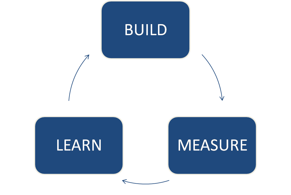Learning loop