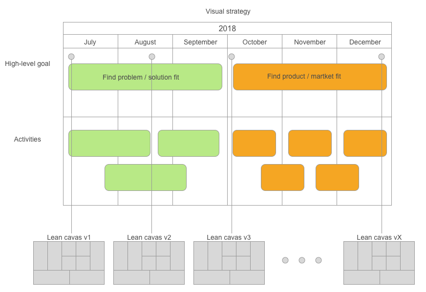 Visual Planning and Lean Canvas