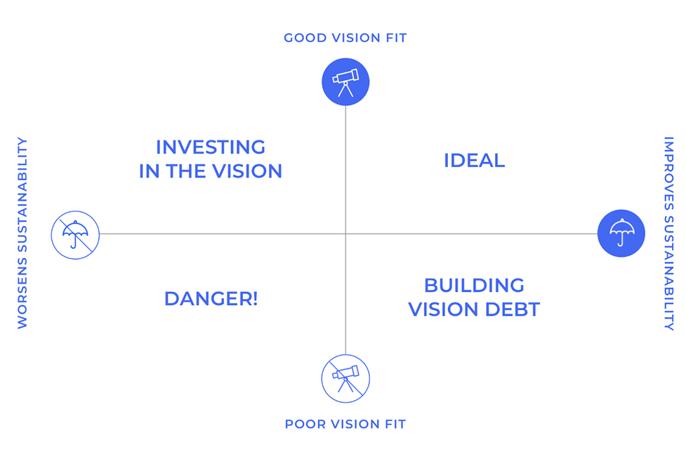 vision sustainability diagram