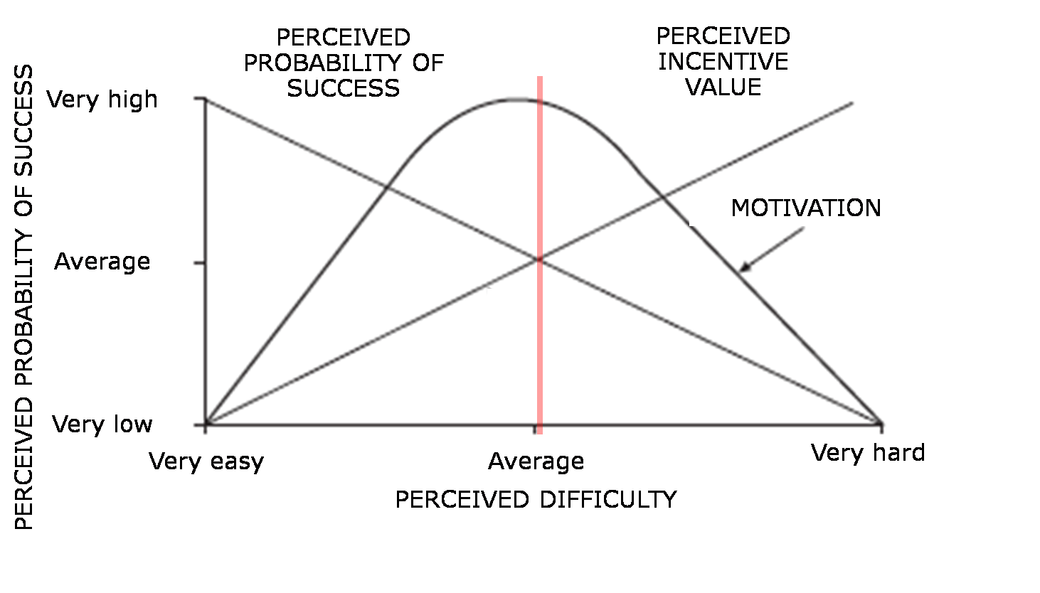 Motivation sweet spot