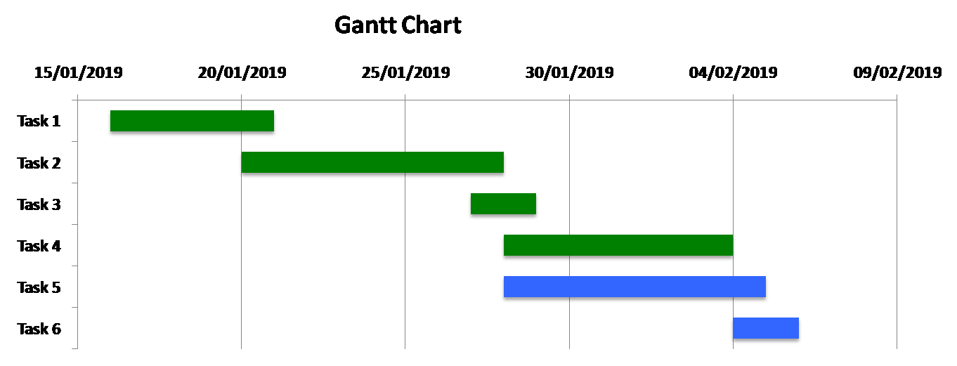 traditional Gantt chart
