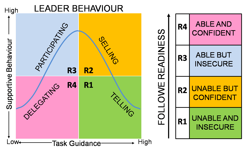 Readiness Qudrant