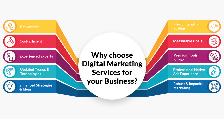 Why choose digital marketing services for your business