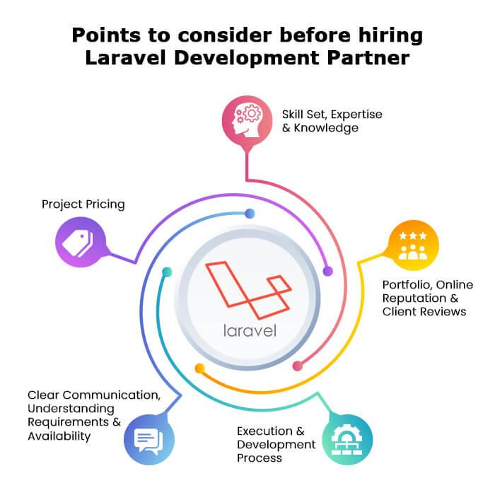 Points to consider before hiring Laravel Development Partner
