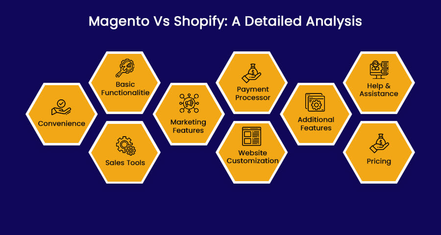 Magento Vs Shopify: a detailed analysis