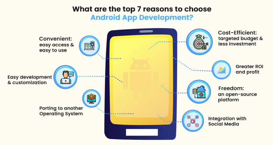 What are the top 7 reasons to choose Android App Development?