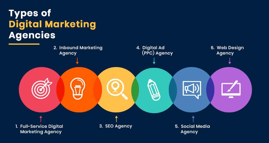 Types of Digital Marketing Agencies