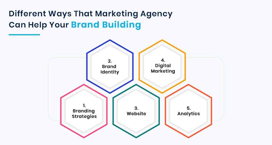 Various ways that a marketing agency can help your brand building