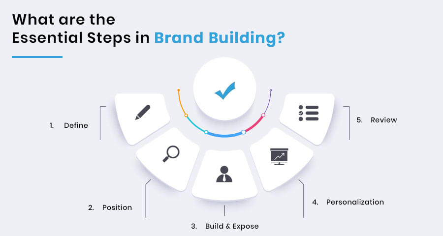 What Are the Essential Steps in Brand Building