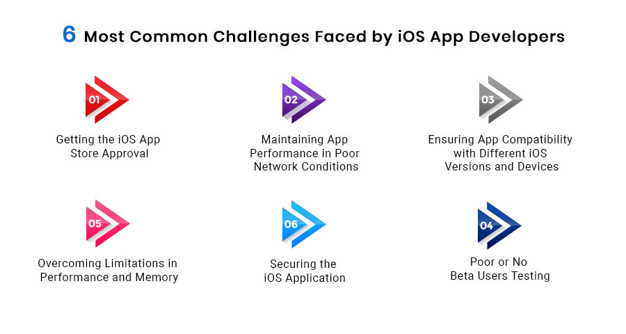 Common Challenges Faced by iOS App DevelopersCommon Challenges Faced by iOS App Developers