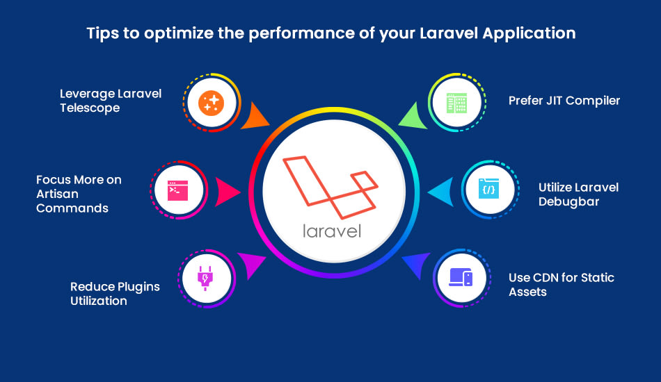 tips to optimize the performance of laravel application
