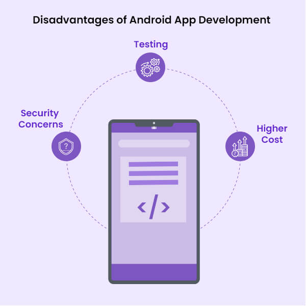 Disadvantages of Android App Development