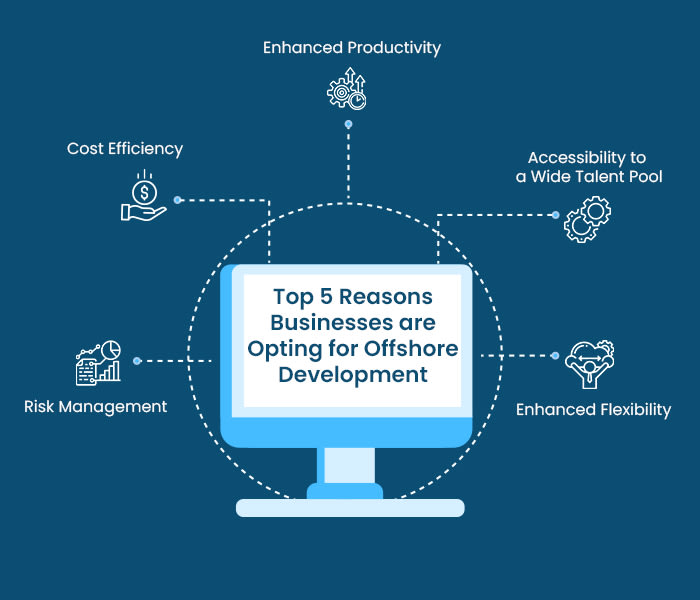 top 5 reasons businesses are opting for offshore development