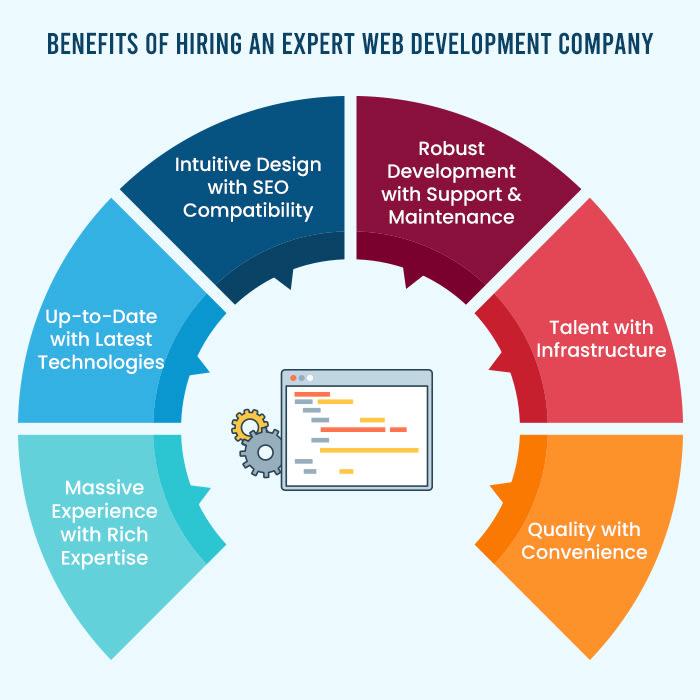 benefits of hiring expert web development company