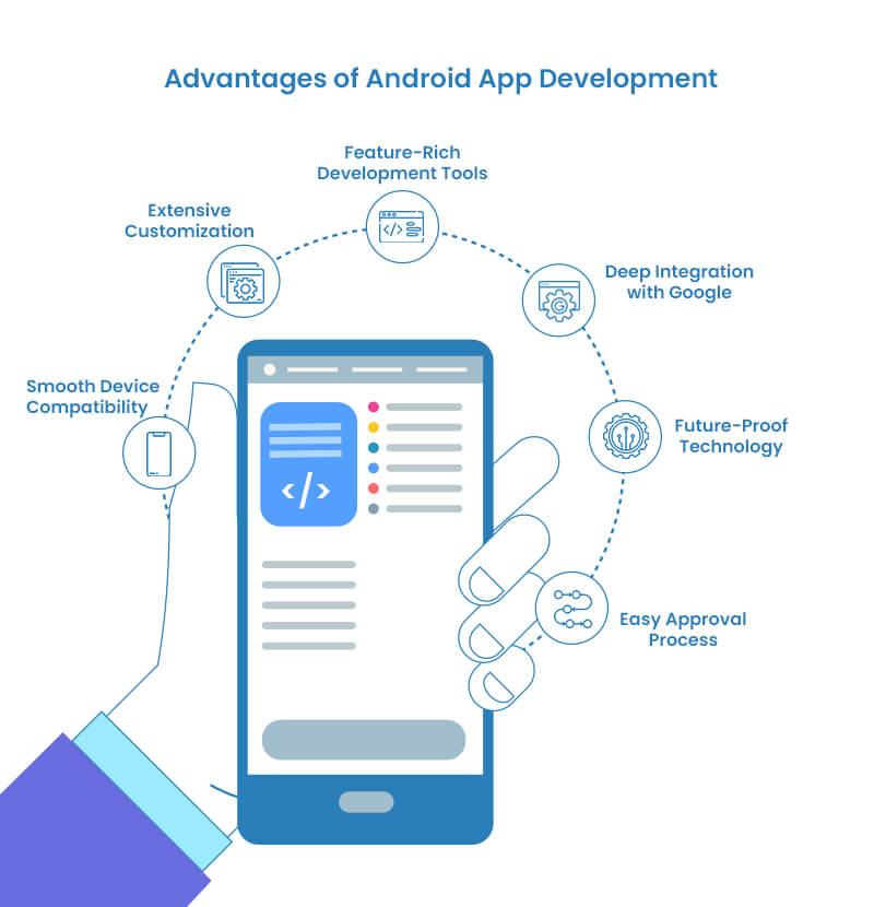 Advantages of Android App Development
