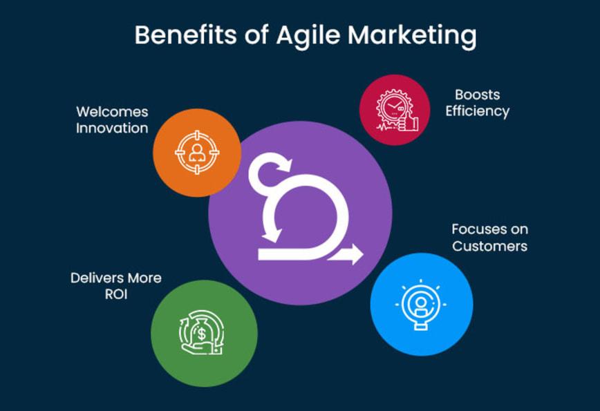 benefits of agile marketing