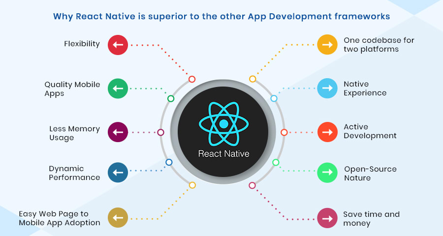 react native is superior to the other app development frameworks