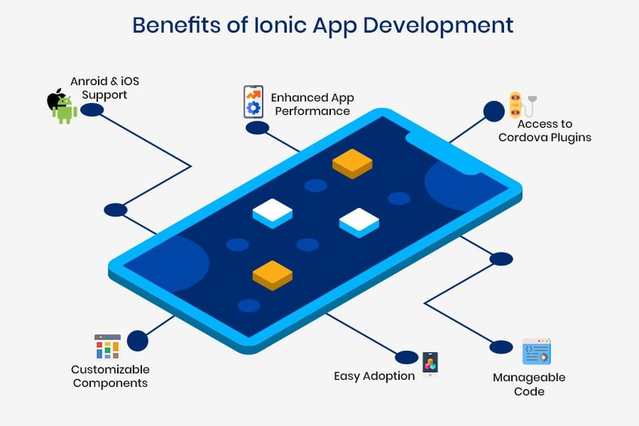 benefits of ionic app development