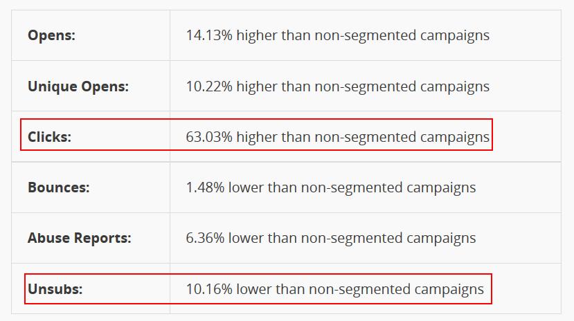 Email Segmentation study