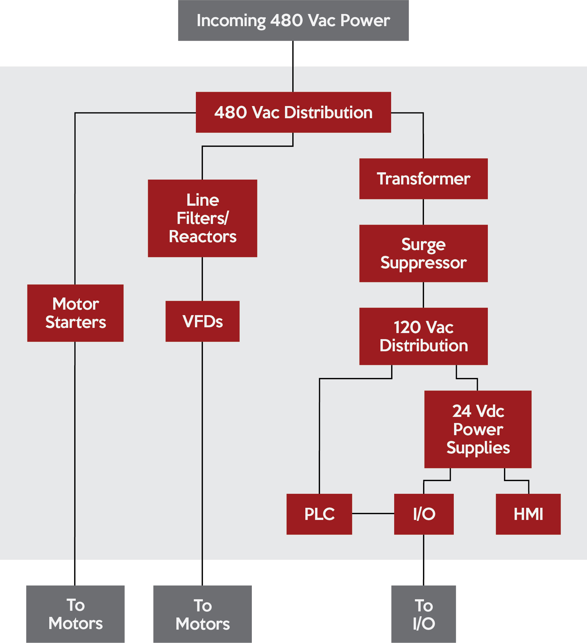 a typical arrangement might look like the chart above where incoming 480  vac power supplies motor starters, vfds (via line filters/reactors),