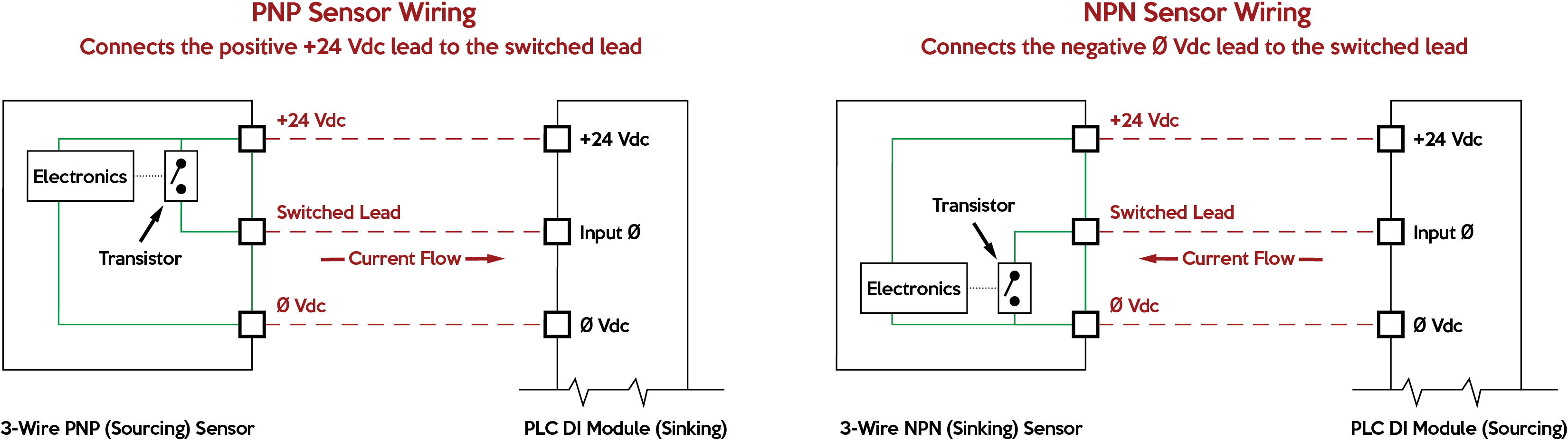 PNP and NPN field devices connected to DI points