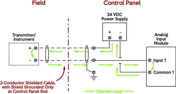 [SCHEMATICS_48IU]  Industrial Communications: 4-20 mA Current Loop - Allied Electronics &  Automation | Wiring Diagram Receiver And Emitter In A Plc |  | Allied Electronics & Automation