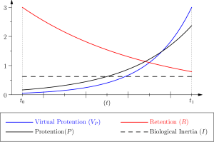 Protention and retention in biological systems