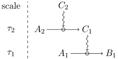 Dependance of a constraint or another