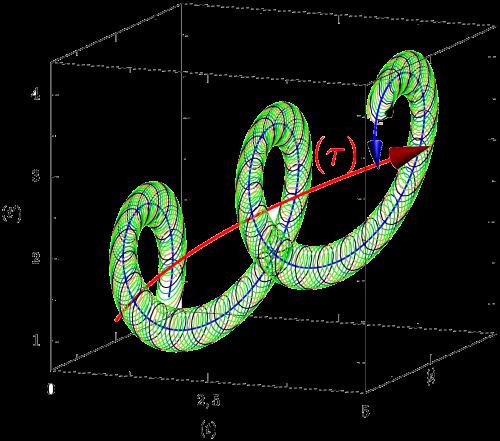 Qualitative illustration of our geometric scheme, as a 2-dimensional manifold.