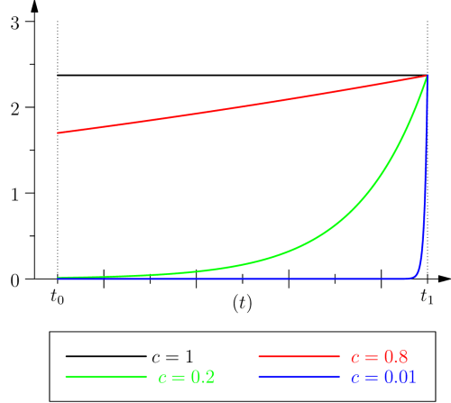 Protention for various values of the ratio c