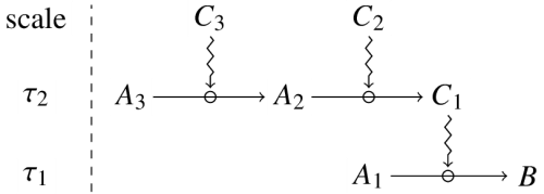 Dependence of constraints complex case
