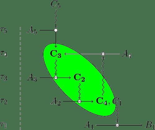 Closure of constraints