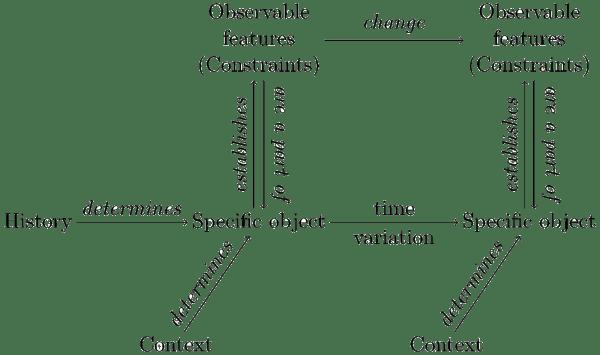 Integration  of  genealogical  and  relational  descriptions