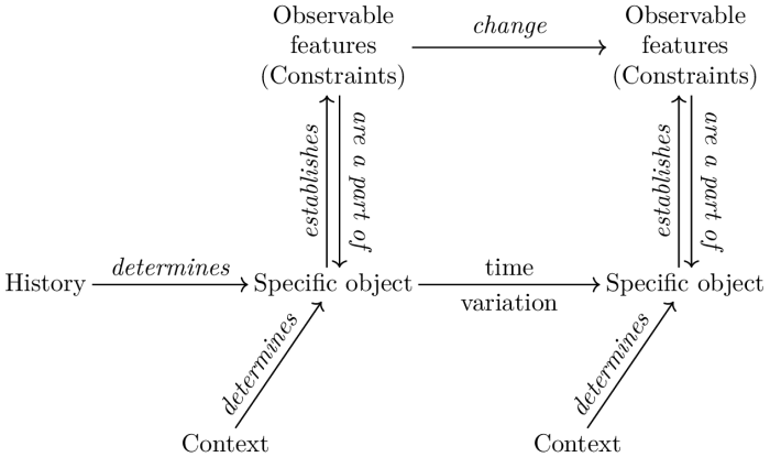 Theoretical   structure   of   biological   objects